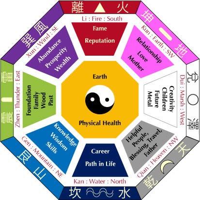 Corso I Ching - La via della Saggezza